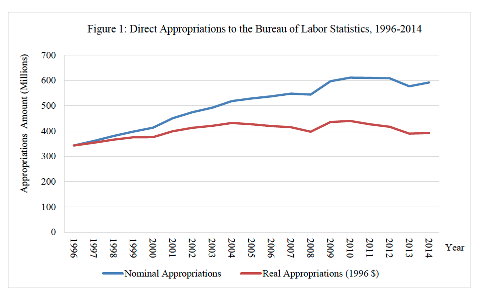 Figure 1: Direct Appropriations to the Bureau of Labor Statistics, 1996-2014