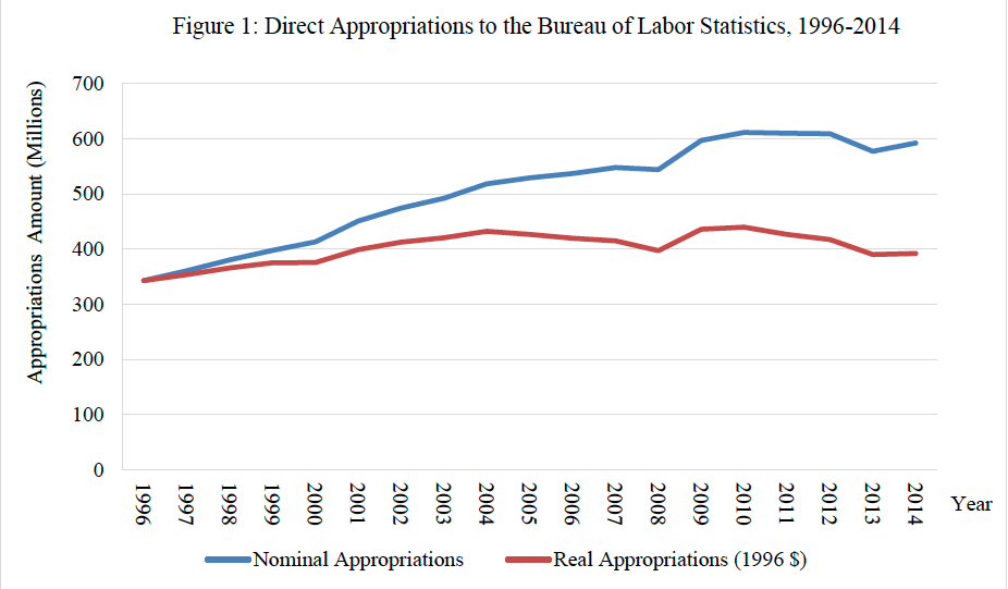 Direct Appropriations to the Bureau of Labor Statistics, 1996-2014